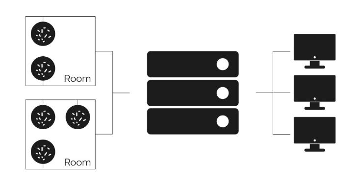 Acquifer HIVE configuration example 2