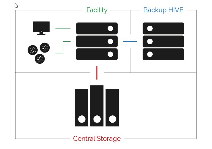 Acquifer HIVE configuration example 5